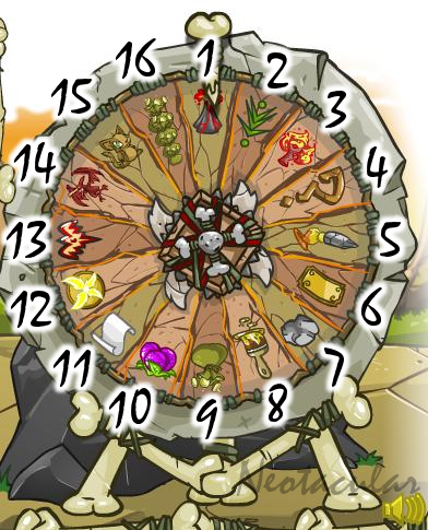 The Wheel of Monotony!