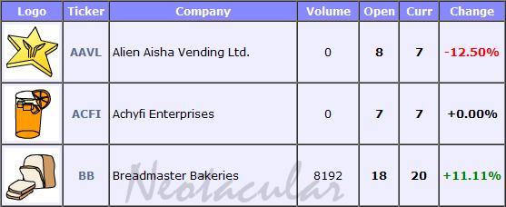 List of binary options companies